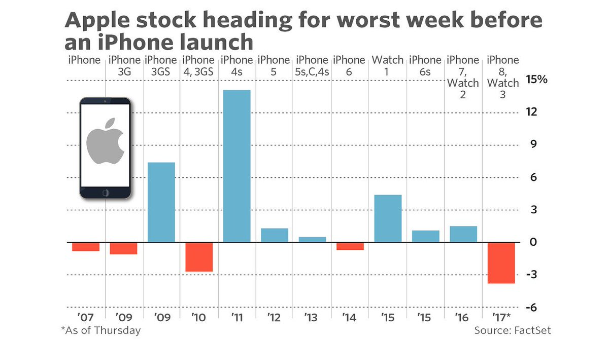 #Stocks #Investment Apple stock on track for worst week ahead of an iPhone launch - MarketWatch  http:// dlvr.it/PpZd7B  &nbsp;   #Nasdaq<br>http://pic.twitter.com/DclfOHKTIX