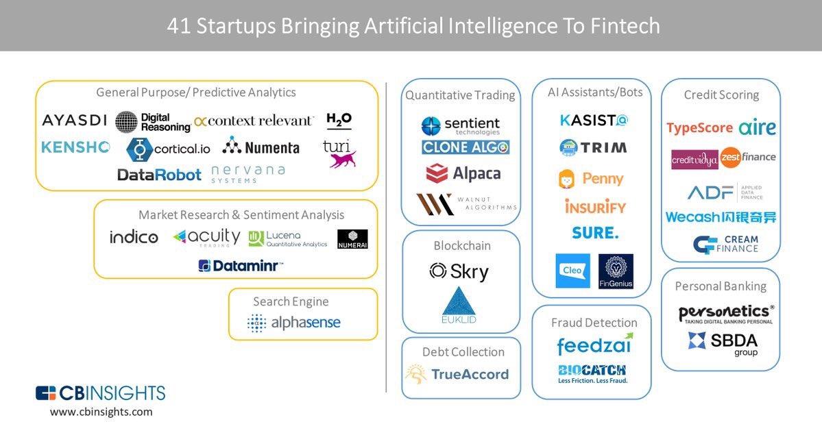 45 #startups bring #AI to #fintech   #bigdata #blockchain #infosec #cybersecurity #SmartCity #IoT #mpgvip #defstar5 #makeyourownlane #Dev<br>http://pic.twitter.com/GCt4DVRzrc