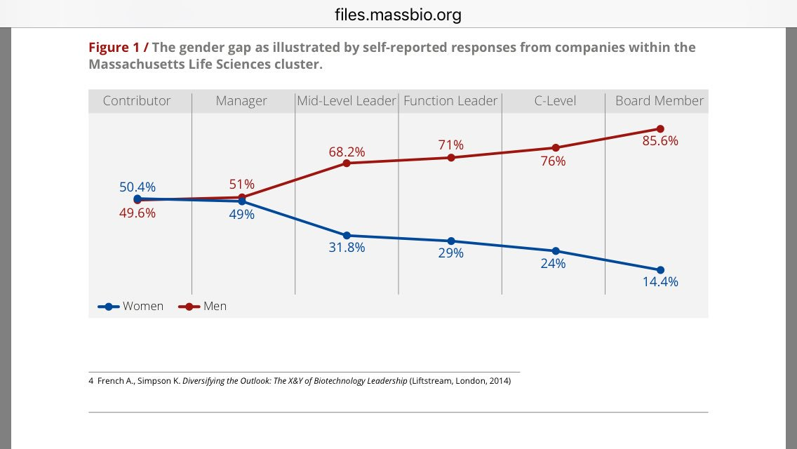 As occurs in #academia, the #gender gap becomes wider with higher ranking positions in the Life Sciences Industry  http:// files.massbio.org/file/MassBio-L iftstream-Gender-Diversity-Report-2017.PDF &nbsp; … <br>http://pic.twitter.com/OPlL2cU27s