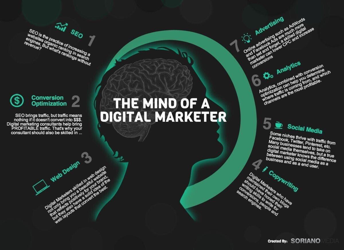Mind of a Digital Marketer  #infographic #DigitalMarketing  #growthhacking #CX #defstar5  #contentmarketing #makeyourownlane #SEO #startups<br>http://pic.twitter.com/pPE8BIYBTL