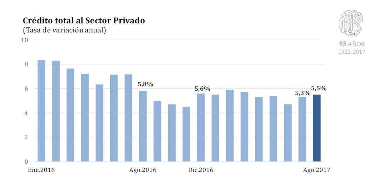 #BCRP: Crédito se dinamiza en agosto de 2017. ► https://t.co/zLlQ2XknyI