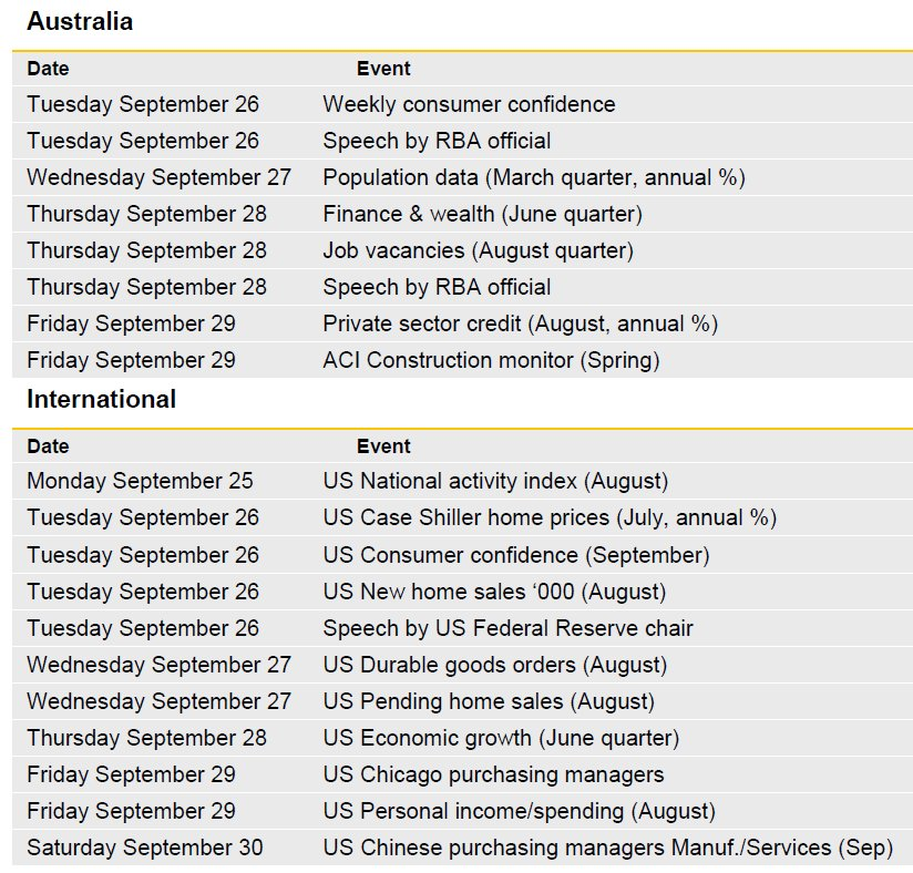 [REPORT] The Week Ahead https://t.co/R5Th8oAFHC #ausbiz #ausecon