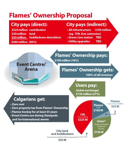 Here's how the Flames proposal breaks down according to the city: https://t.co/XLlkA5WB6r