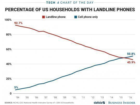 90% of US homes had a landline in 2004, that number has plummeted to under 46%. #mobile #smartphones #4G #digital #mobilefirst<br>http://pic.twitter.com/Rb8emntRK9