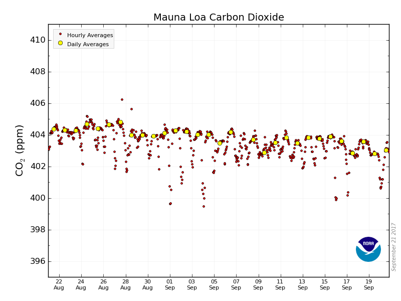 403.04 parts per million (ppm) #CO2 in atmosphere September 20, 2017  #NOAA Mauna Loa data via  https://www. co2.earth/daily-co2  &nbsp;  <br>http://pic.twitter.com/uO4yFJaa2c