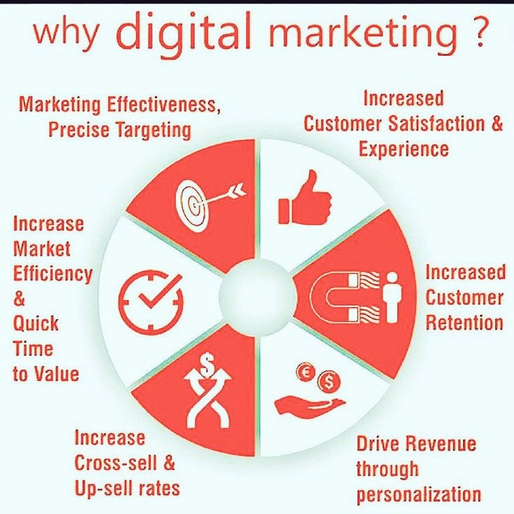 #DigitalMarketing is important for Increasing our #Visibility, #Sales #Brand #Services  and potential #Customers on #SearchEngine .<br>http://pic.twitter.com/1GPWggTXV9