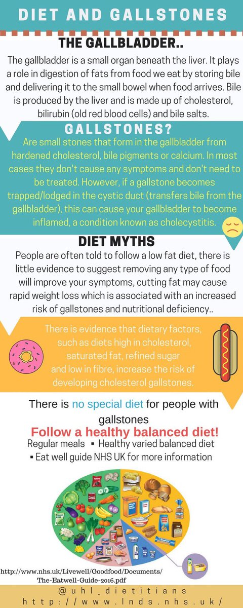 Let&#39;s keep debunking #low #fat #diet for #gallstones? #FridayMotivation #FridayFeelings #knowthefacts<br>http://pic.twitter.com/t6KXVLjyKd