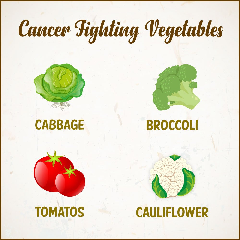 #Nutrients present in #Vegetables can help reduce #Cancer risk. Ensure you always opt for fresh &amp; washed veggies  #CancerAwareness #Health<br>http://pic.twitter.com/tQ3sTxq9e1