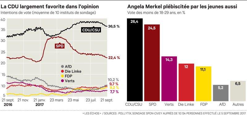 Allemagne : la victoire annoncée de Merkel masque de lourds enjeux https://t.co/rCmMKrDD6x