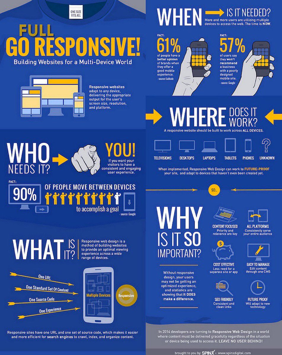 [ #DigitalMarketing ] Why Your Business Needs a Full Go Responsive #Website Design Now #Infographic  #SEO #SMM #BigData #UX  #GrowthHacking<br>http://pic.twitter.com/NQw2qUosX3