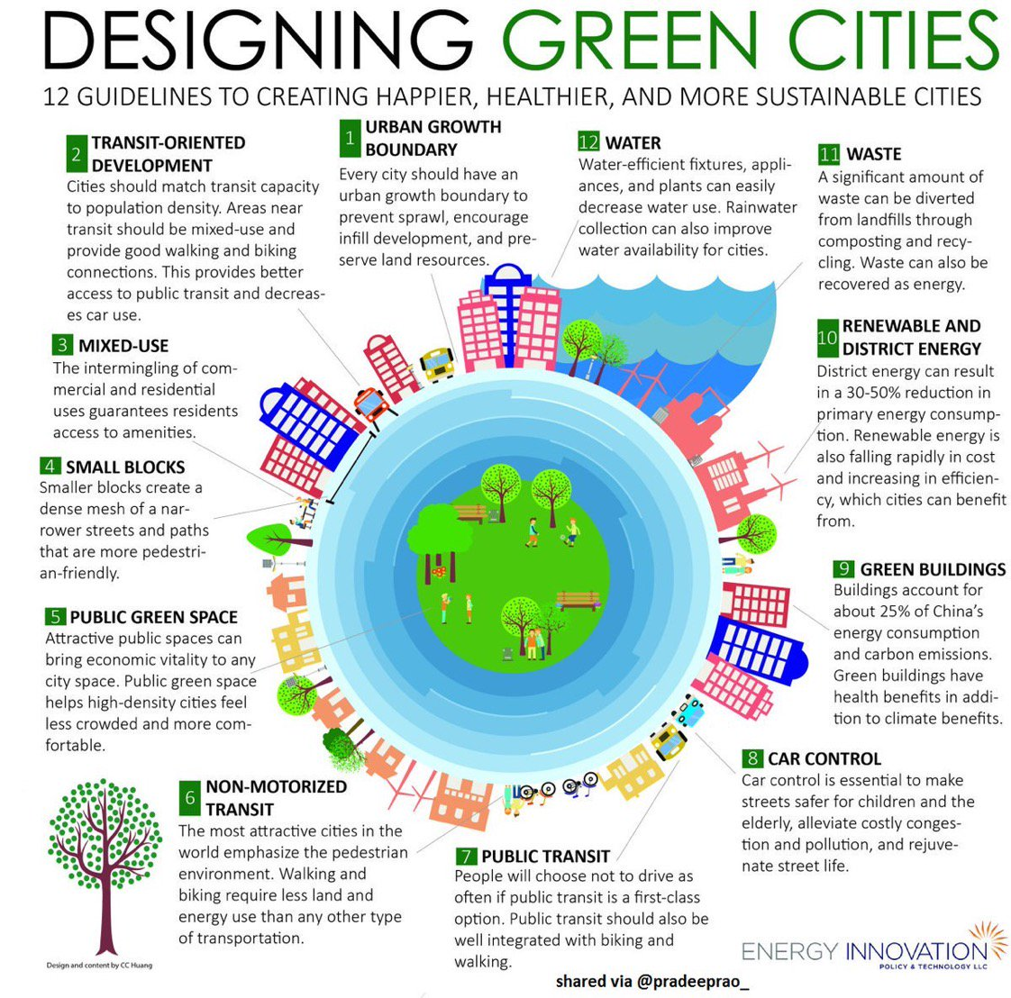 [ #SmartCity] 12 Guidelines to create Green Cities #Infographic  #SmartCities #IoT #BigData #Cloud #AI #MachineLearning #infosec<br>http://pic.twitter.com/MyjwJ7rUDF