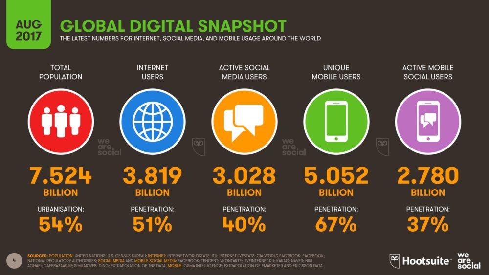 Global #digital snapshot:  3.03 billion #SocialMedia  3.82 billion #Online 5.05 billion #Mobile  via @wearesocial Aug 2017<br>http://pic.twitter.com/6DqUZwr0s9