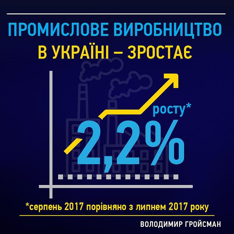 В бюджет на следующий год заложен рост ВВП на 3%, - Гройсман - Цензор.НЕТ 5621