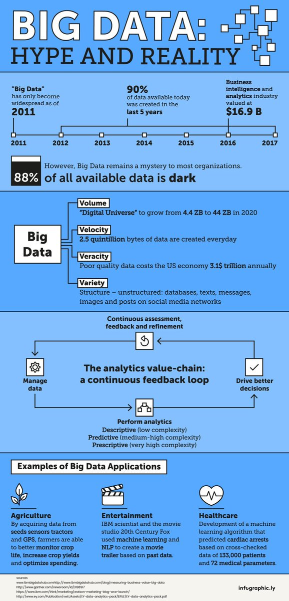 [ #BigData]: The Hype and The Reality  http:// bit.ly/2gCLCzD  &nbsp;    #Infographic  #AI #ML #fintech #DataScience #Insurtech  #SocialMedia<br>http://pic.twitter.com/byPQS897ji