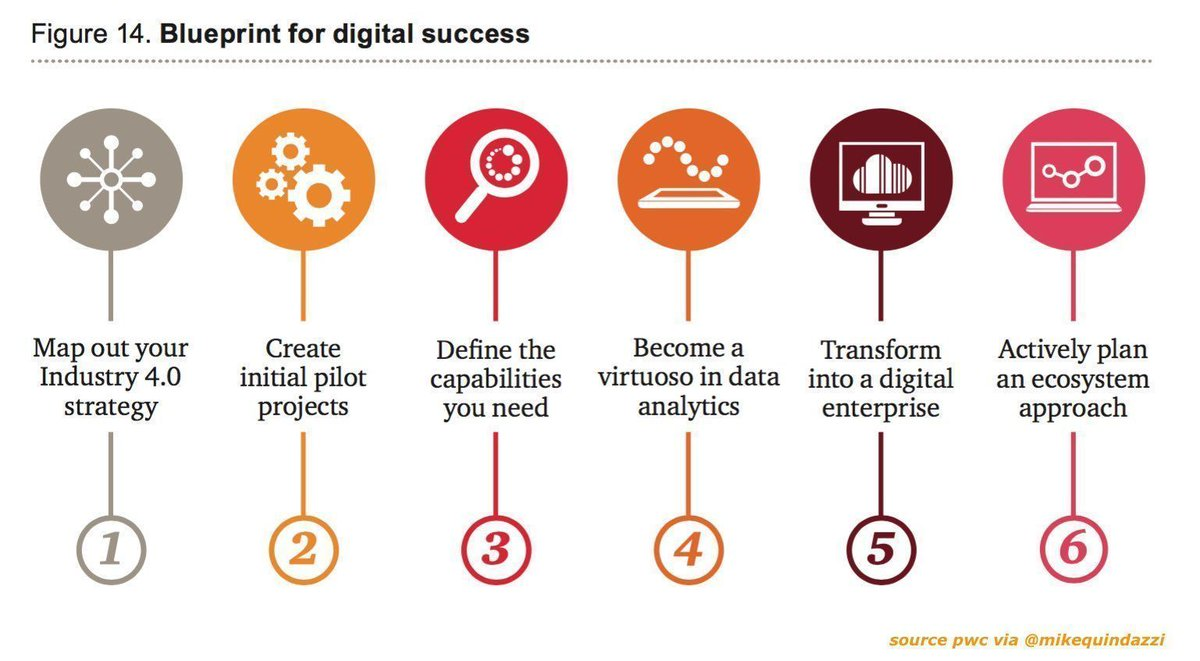 Accelerating #DigitalTransformation? 5 questions on #digital business w/ @MikeQuindazzi via @Webcspecialists.  http:// bit.ly/2fq2O8g  &nbsp;  <br>http://pic.twitter.com/mW4yHMenFt