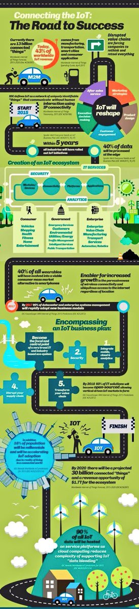 Connecting the #IoT: The Road to #Success #CyberSecurity #CX #Robotics #Wearables #IIoT #SmartCity #Disruption #DX #SMM #AI #BigData <br>http://pic.twitter.com/GYLuB89alK