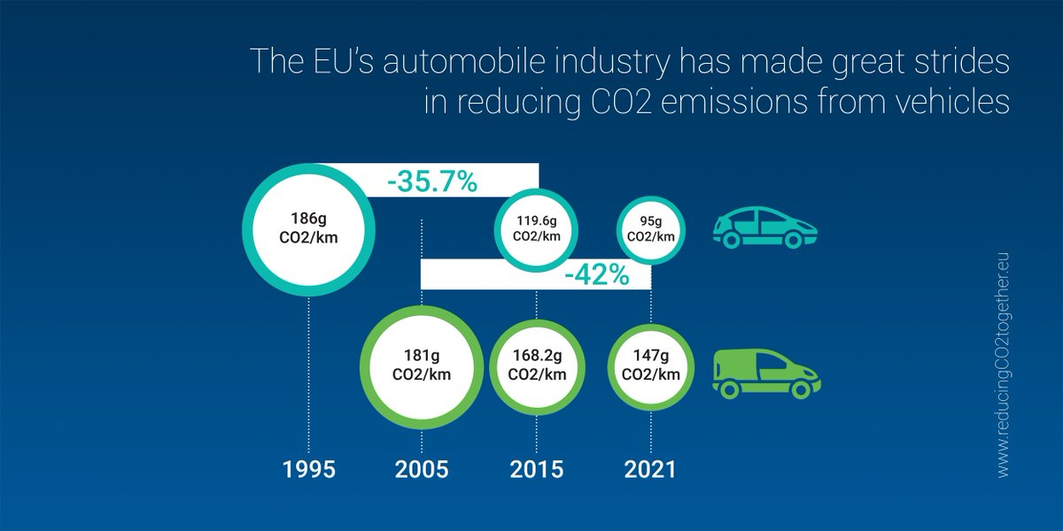 The EU's #automobile industry has made great strides in reducing #CO2 emissions | Find out the facts:  http://www. reducingco2together.eu/#cars-one  &nbsp;  <br>http://pic.twitter.com/0jzDHzR2XP