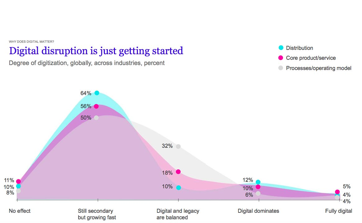 Whether you call it disruption or reinvention, #Digital is here to stay  https:// buff.ly/2w2F0Rj  &nbsp;    #DigitalTransformation #B2C #b2b<br>http://pic.twitter.com/GhQe41aRtt