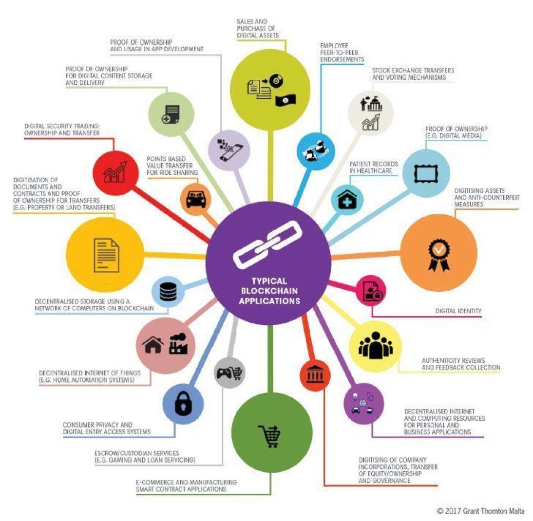 Some of the #BlockChain use-cases? {Infographic}  #IoT #Industry40 #CyberSecurity #FinTech #Bitcoin #innovation #voting #Crypto #Insurtech<br>http://pic.twitter.com/MZpfecjjNm