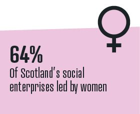 Did you know that 64% of Scotland&#39;s social enterprises are led by #women? That&#39;s up from 60% in 2015! #SocEntCensus17 #SocEnt #Scotland<br>http://pic.twitter.com/6qFLqXs4El