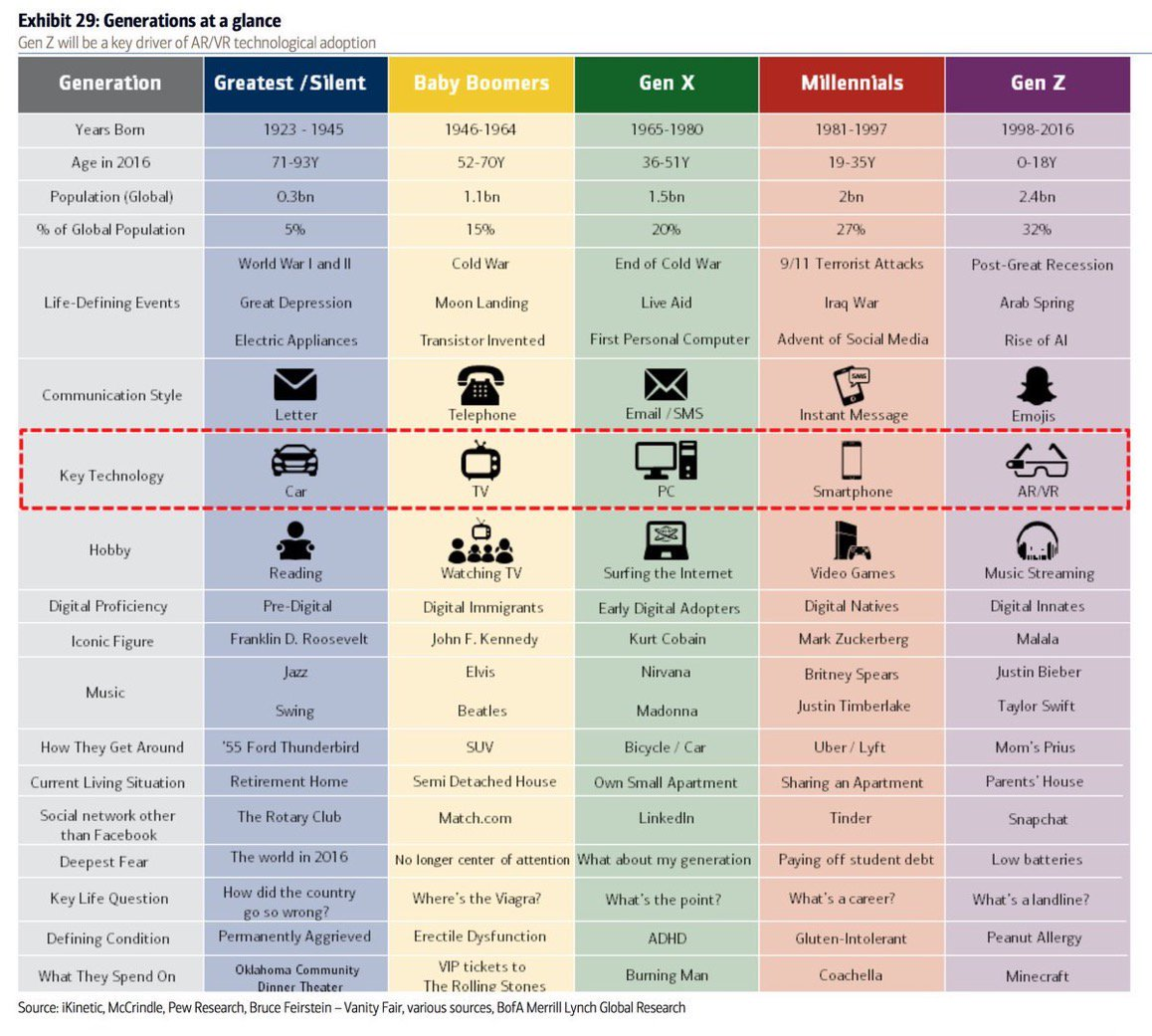 Fun way to feel your age! Here&#39;s the generations defined by tech.  #GenY #GenZ #Pigeonholed<br>http://pic.twitter.com/w8IXjZIQ5C