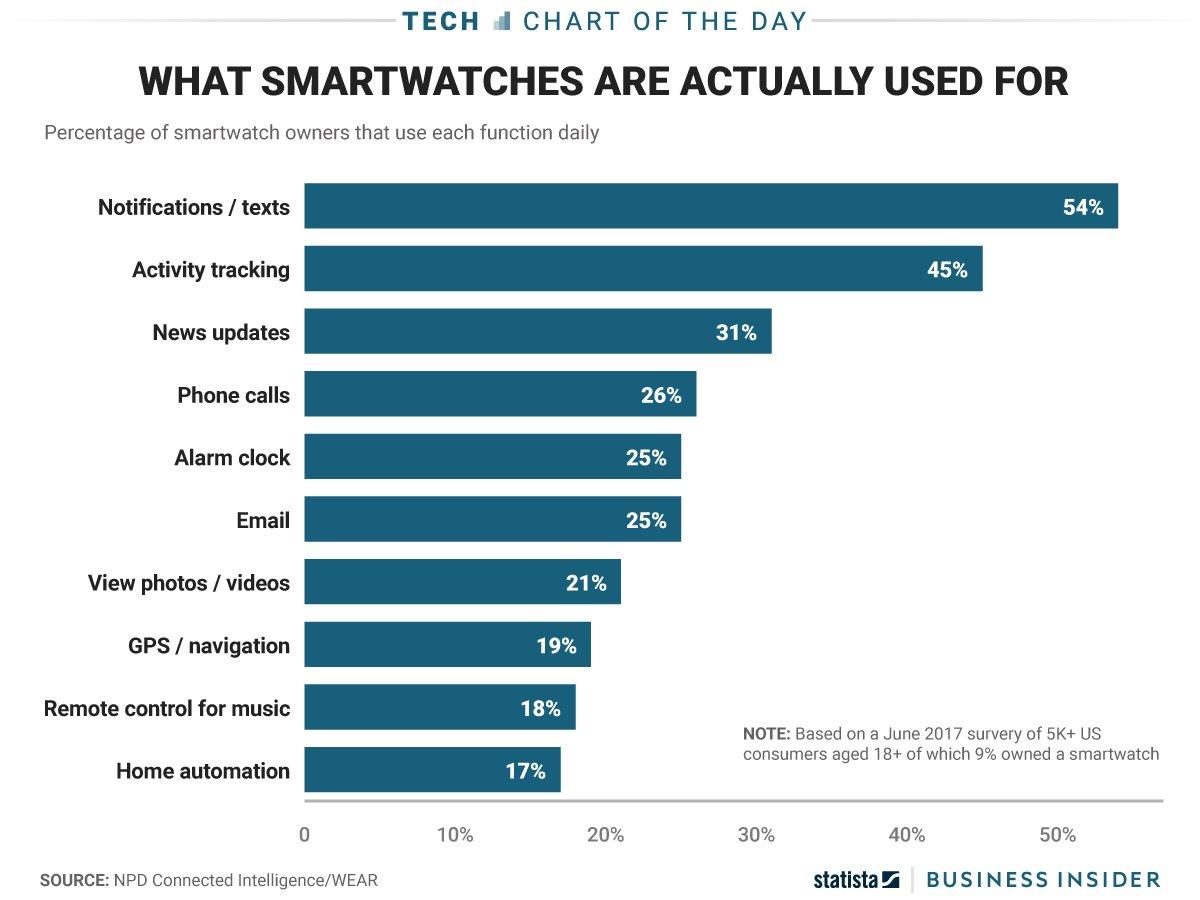 10 ways people are using their #Smartwatch! @npdtech (#IoT #Wearables #WearableTech)  http:// read.bi/2feXRi0  &nbsp;   via @sai<br>http://pic.twitter.com/cuNfylmDQD