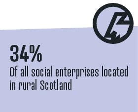 Did you know that 34% of all social enterprises are located in rural #Scotland? #SocEntFacts #SocEntCensus17 #SocEnt #SocialEnterprise  <br>http://pic.twitter.com/cJwFgjU4Ln