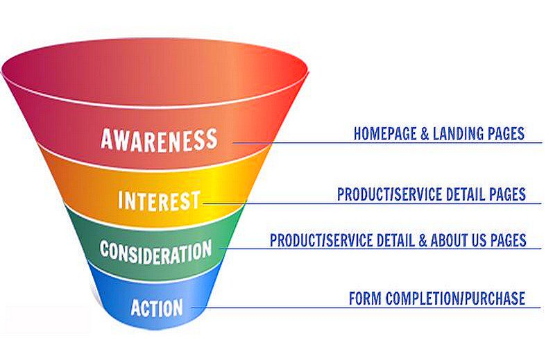 Increase Your #Sales by Understanding Your #Website Conversion Rate Funnel  #GrowthHacking #Startup #Entrepreneur #CRO #InboundMarketing<br>http://pic.twitter.com/qaabhwDVfs