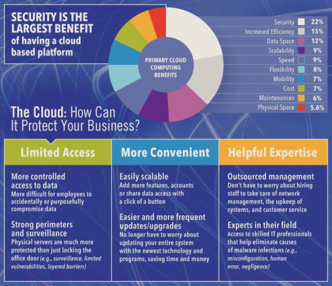 Agree! Network #Security Is For &#39;All #Businesses&#39; #fintech #banks #insurtech #defstar5 #makeyourownlane #Mpgvip  http://www. business2community.com/infographics/n etwork-security-businesses-infographic-01921871#cPepaGIfIAbGcKwh.97 &nbsp; … <br>http://pic.twitter.com/F1COu6Yb2z