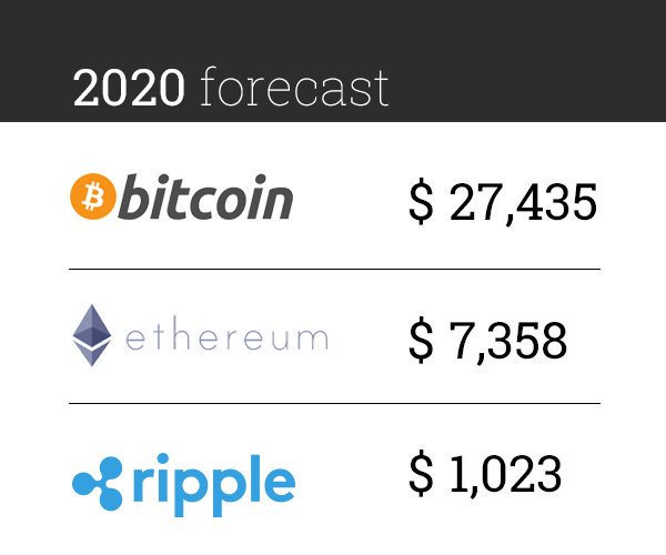 prediction cryptocurrency 2020