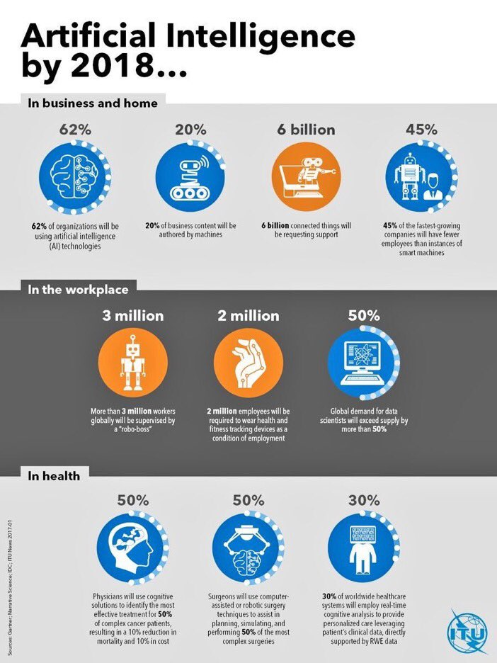 Anticipated impact of #AI -New #Education plans? #higherED #FE #HE #BigData #ML #DL #HR #DfE #SmartCity #wearabletech #Robotics @evankirstel<br>http://pic.twitter.com/ASUH3weoLA