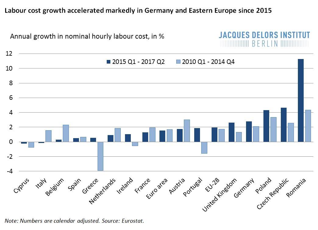 #Labour cost growth suggests catching up in #CEE and rebalancing in the €-area. #Convergence at last? #EU #EconBrief  http://www. delorsinstitut.de/en/?p=8108&amp;pre view=true &nbsp; … <br>http://pic.twitter.com/xI0PMfw7Ia