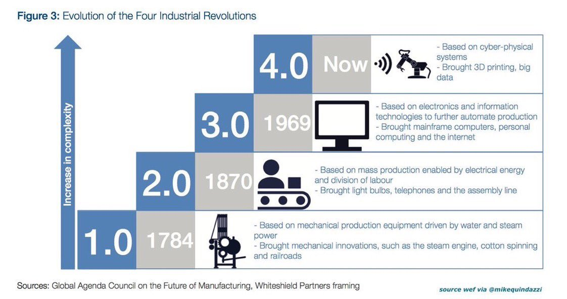 Ready for converging #Cyber + physical in #Industry40  #AI #BigData #IoT #IIoT #Robotics #3Dprint<br>http://pic.twitter.com/9KeQZW5F6n