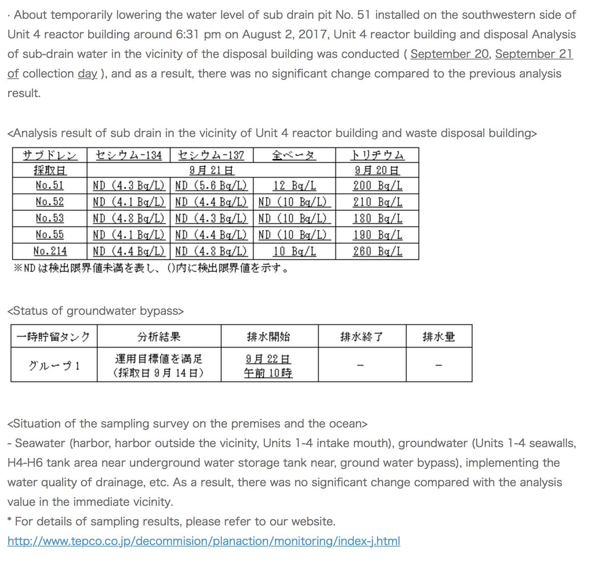 22 Sept TEPCO Daily more burying of #physics #tech #data #energy #waste #security news  http://www. tepco.co.jp/press/report/2 017/1455358_8981.html &nbsp; …  Fukushima #genpatsu #policy<br>http://pic.twitter.com/UKuM7G0gib