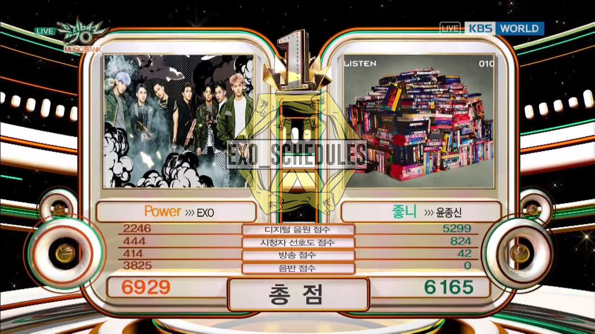 170922 MuBank  Digital 2246 Viewer Preference 444 Broadcast 414 Physical 3825  TOTAL 6929  #POWER #EXO_POWER #Power5thWin<br>http://pic.twitter.com/CiqUVXGx2C