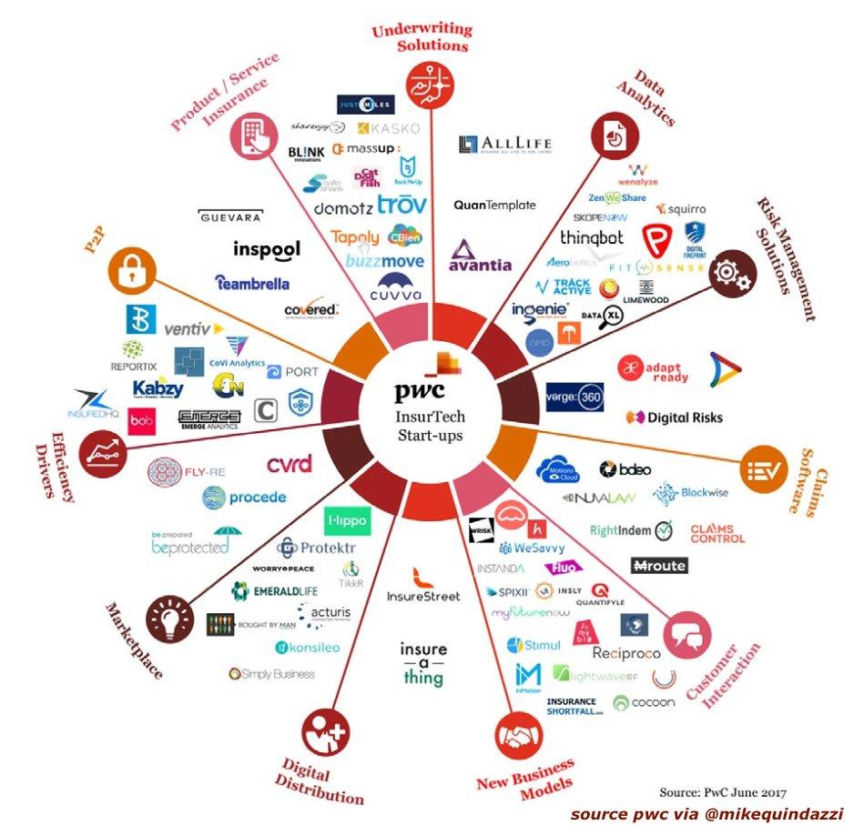 11 things #insurtech #startups can do! #pwc (#fintech #regtech #insurers #ai #bigdata... by #UtarSystems<br>http://pic.twitter.com/Sgmv3PJRVr