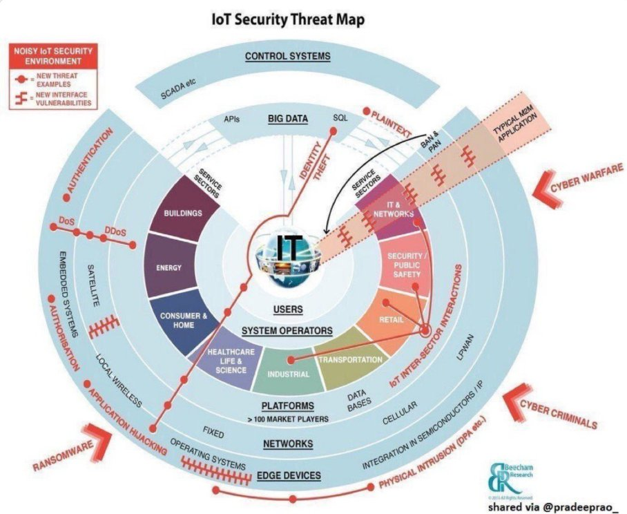 Why is #IoT #Security Important? #BigData #Cloud #CyberSecurity #DDoS #cyberattacks #infosec #ransomware #hacking #malware #hacker #GDPR<br>http://pic.twitter.com/dGYeusFdUm