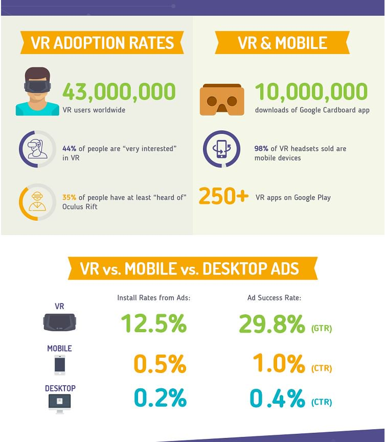 Why Virtual Reality Matters to Marketing   http:// stfi.re/wxlwzzp  &nbsp;   #vr #marketing<br>http://pic.twitter.com/wHAXHbrW7G