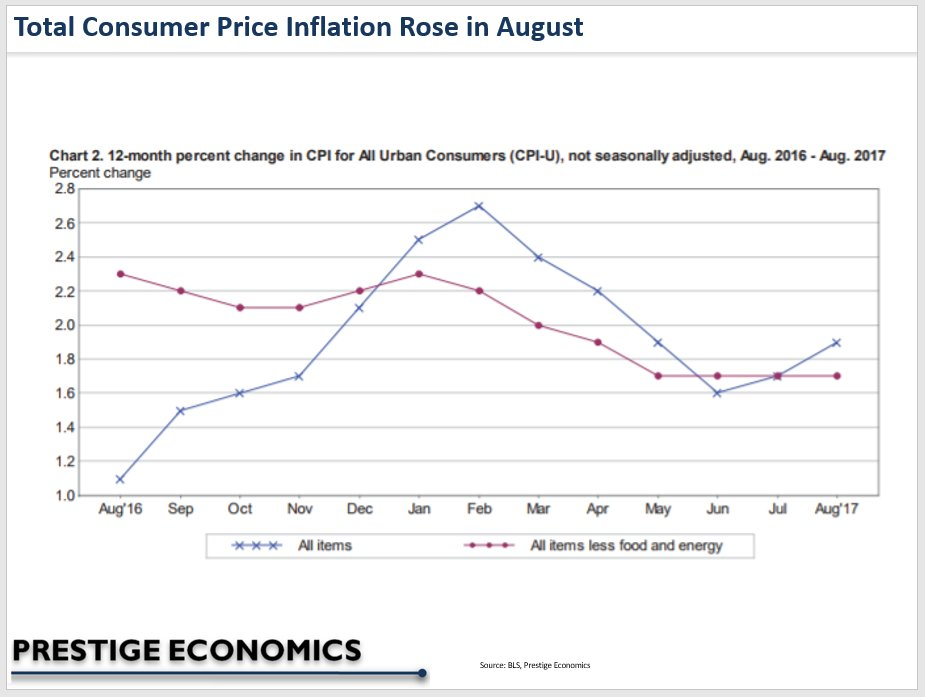 Total #CPI #inflation and core CPI both remained below the #Fed 2% target in August 2017. #FOMC #economy #OOTT #gasoline #crudeoil #Harvey<br>http://pic.twitter.com/s8Bm8BoRlq