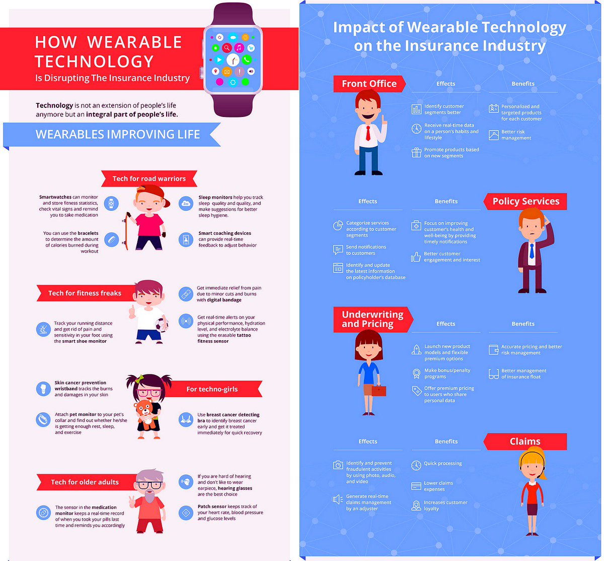 How Wearable Technology is Disrupting The Insurance Industry [Infographic]  #Insurtech #Wearables #Fintech #CX<br>http://pic.twitter.com/EkZUlIQICq