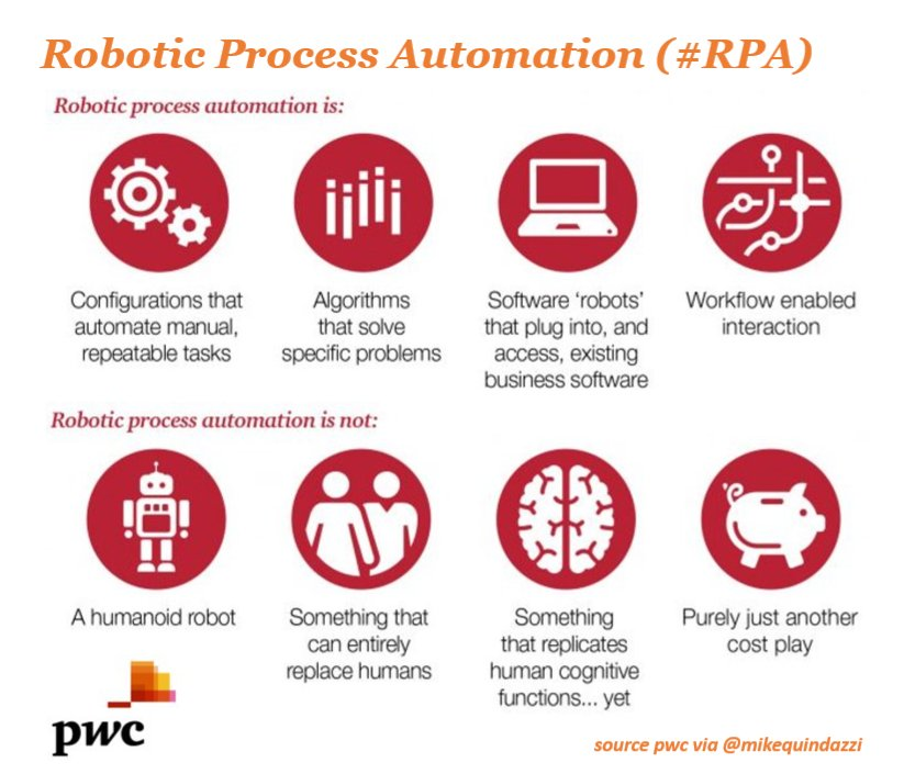 #Robotic Process #Automation (#RPA) - what it is (#algorithms #software #bots #workflow) and what it&#39;s not.  via @MikeQuindazzi<br>http://pic.twitter.com/CJj4XO8Jcw