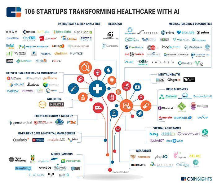 106 #Startups XForm&#39;ing #Healthcare w/ #AI  #ML #Insurtech #Fintech #Healtcare #CyberSecurity #VR #IoT #IIoT #Defstar5 #Mpgvip #SEO #SMM #CX<br>http://pic.twitter.com/BpuAEiQqKi