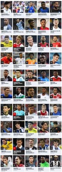 L'Equipe sceglie i 50 migliori Under 21 del mondo. Quattro gli italiani - https://t.co/4cOca3R7MQ #blogsicilianotizie #todaysport