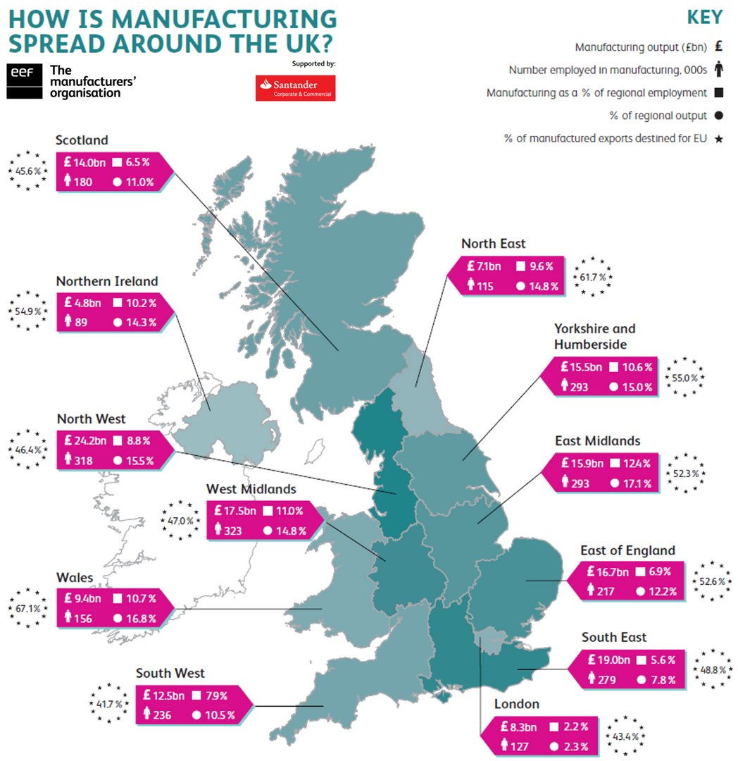 Just over 1 in every 10 employees in the East Midlands works in #manufacturing. How does your region compare?  http:// bit.ly/2hcsyVG  &nbsp;  <br>http://pic.twitter.com/MiXDCodvdw