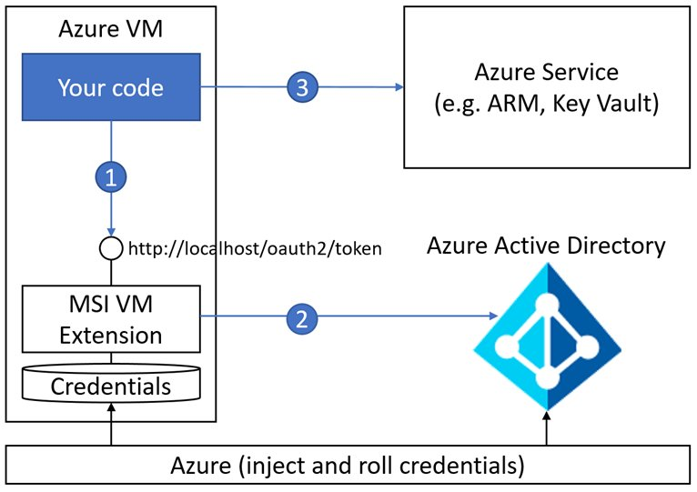 Keep credentials out of code: Introducing #Azure AD Managed Service Identity, from Stuart Kwan  https:// buff.ly/2x9Wt8I  &nbsp;  <br>http://pic.twitter.com/amY9bWQ3Nb