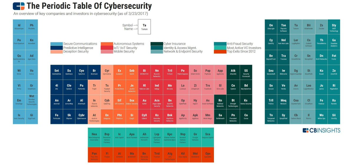 #Infographic] Periodic Table of #CyberSecurity #Infosec #CyberAttack #Ransomware #IoT #Insurtech #Fraud #IIoT #CyberSecurity #CyberCrime #AI<br>http://pic.twitter.com/60dnWqvhKp