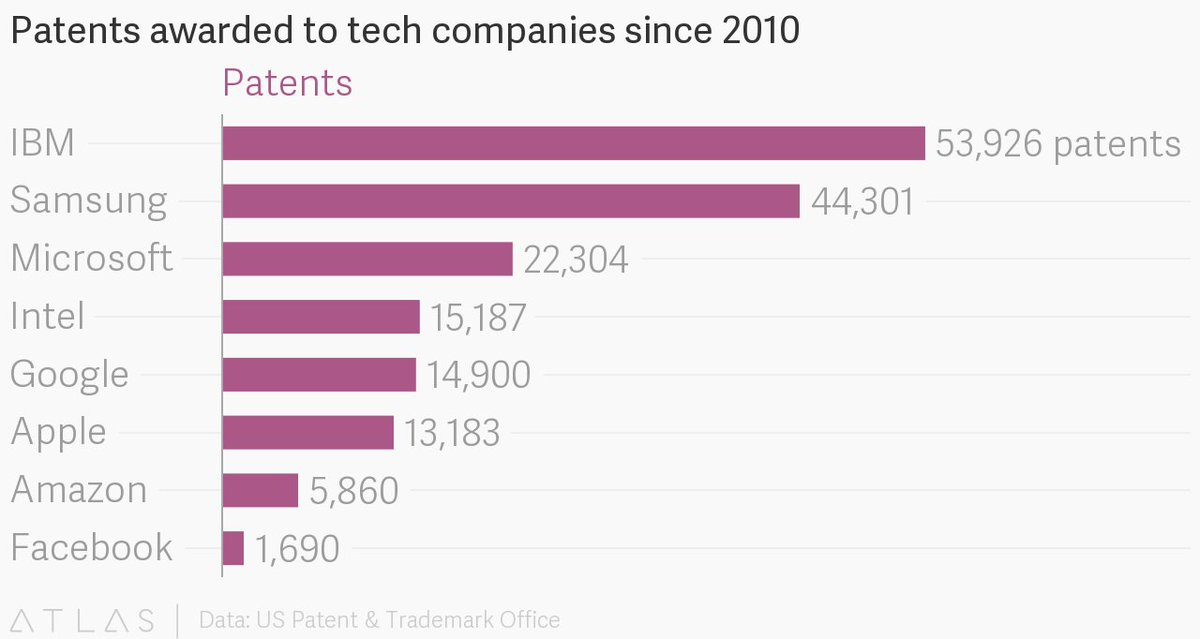 US #patents awarded to the big 8 #tech companies since 2010.  http:// bit.ly/2ff9fKU  &nbsp;  <br>http://pic.twitter.com/j8I20MLZmy