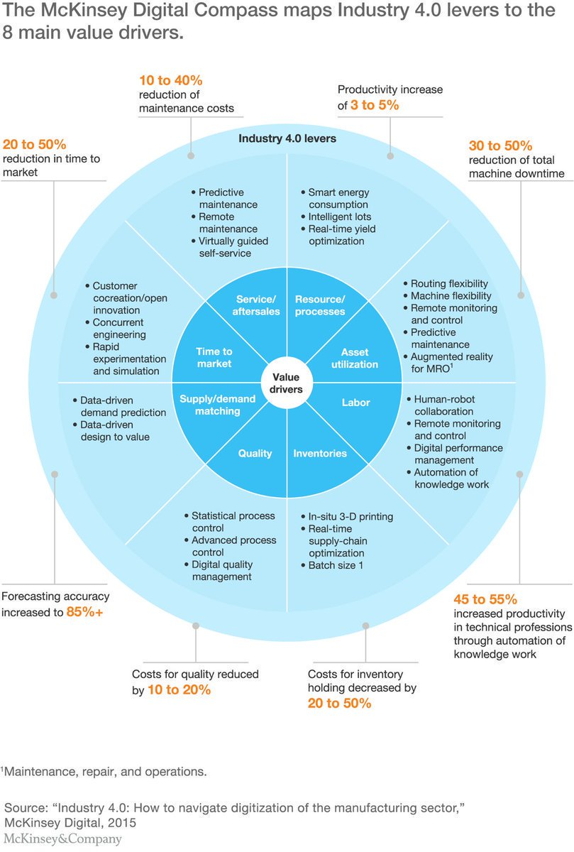 The Industry 4.0 Compass!   #MakeYourOwnLane #DigitalTransformation #Mgvip #startup #defstar5 #Bigdata #SEO #IIoT #Innovation #IoT<br>http://pic.twitter.com/vaGgJZ8edL