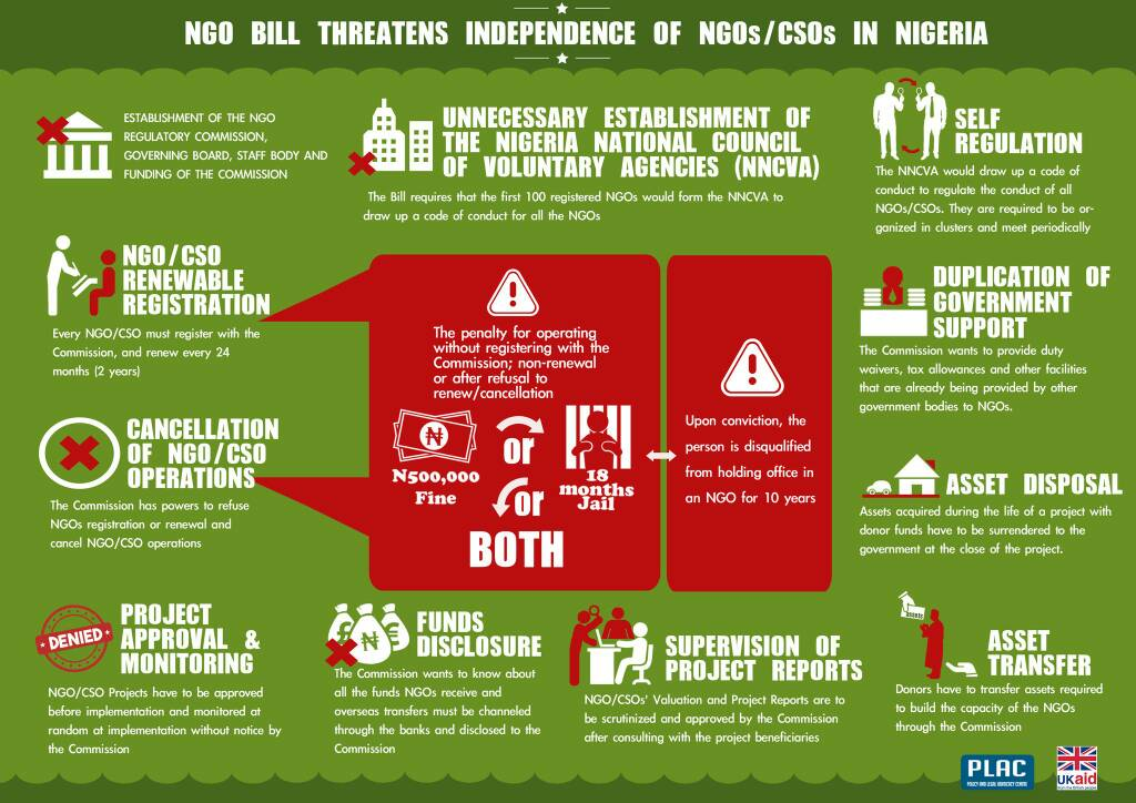 NGOs have played a major role in pushing for sustainable development in Nigeria. #NGOBill will affect all of us. We must say #NoNGOBillNG!