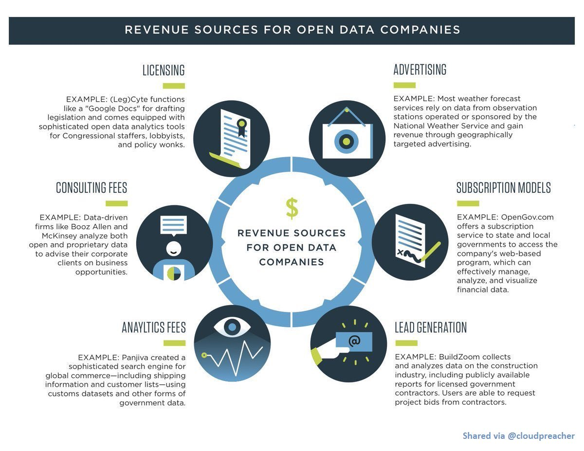 Revenue streams for #OpenData companies! #Cloud #StartUp #SMM #AI #IoT #Fintech #BigData #deeplearning #Mpgvip #defstar5 #CIO #CDO #Data #ML<br>http://pic.twitter.com/XXJEkzEBYc